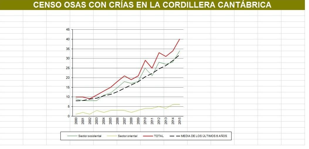 Presentación del Censo de Osas con Crías correspondientes a los años 2014 y 2015.